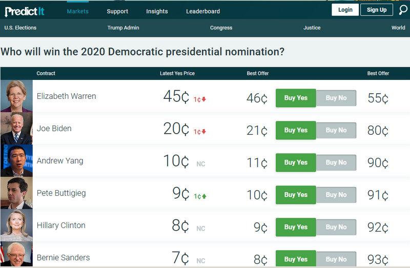 2020 Election Predictions 2020 Democratic Nominee - Mozilla Firefox 10152019 022307